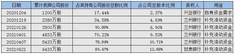 金徽酒第二大股东频频质押 半年内6次质押合计比例93.47%
