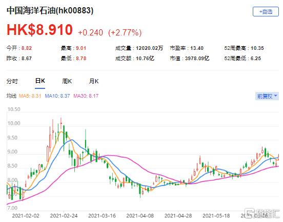 """中金:维持中海油(0883.HK)""""跑赢行业""""评级 目标价11.5港元"""
