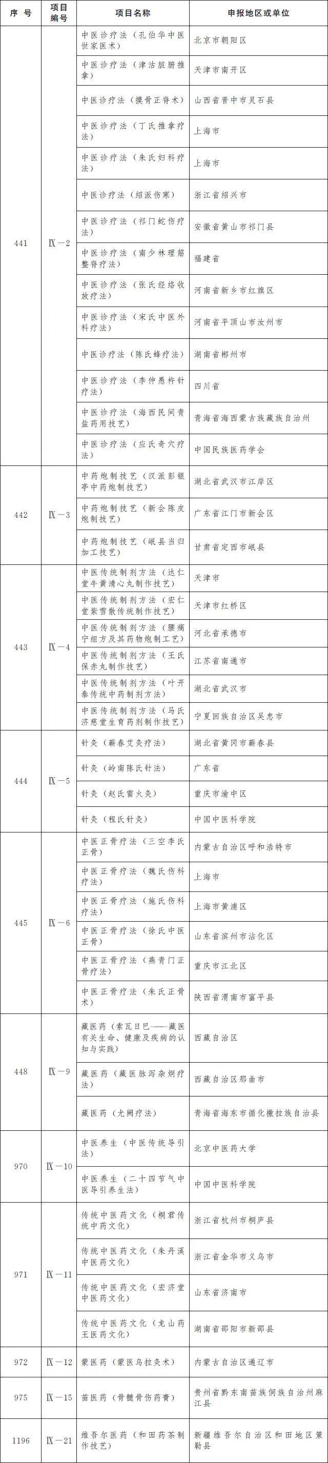 第五批国家级非物质文化遗产代表性项目名录公布,孔伯华中医世家医术等入选