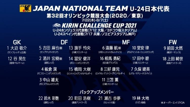 日本公布国奥名单,9名留洋球员入选