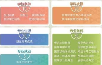 一份中国大学专业排名显示:北大、清华、浙大位列前三
