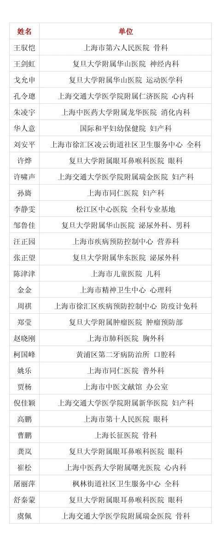 2021首届医生科普大赛(上海)复赛结果公布