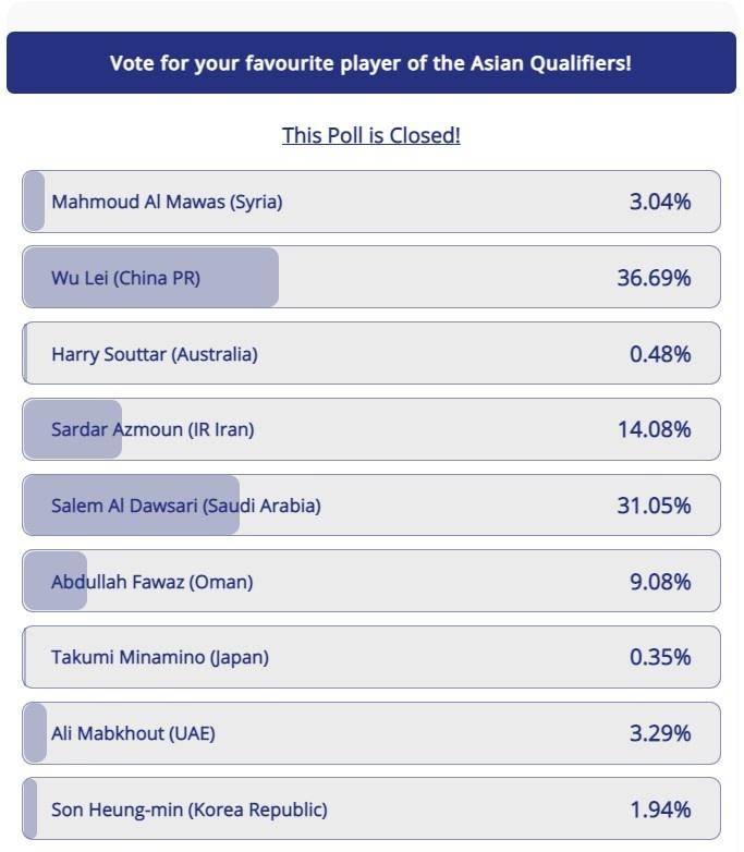 亚足联世预赛月最佳投票揭晓:武磊排名第一