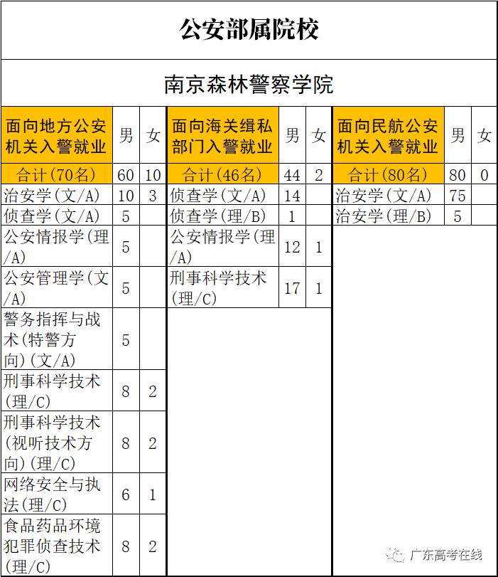 广东2021提前批全部6所公安院校招生计划公布,体测确定考800/1000米跑,来看各校人数对比和往年分数