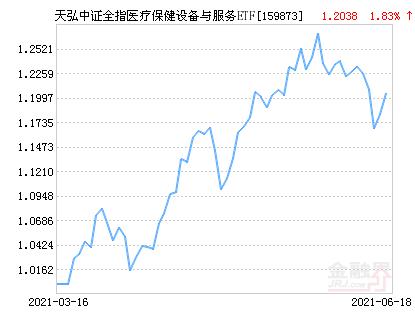 天弘中证全指医疗保健设备与服务ETF净值上涨1.44% 请保持关注