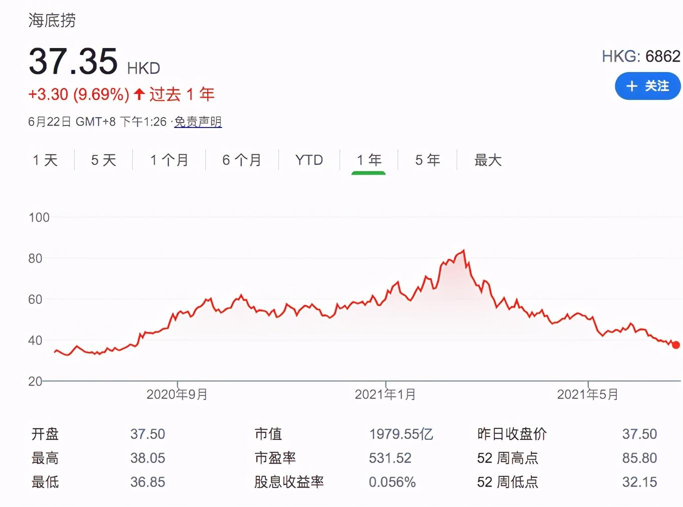 海底捞股价创年内新低,4个月蒸发近2500亿,张勇让出新加坡首富