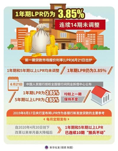 热点城市房贷利率持续上行
