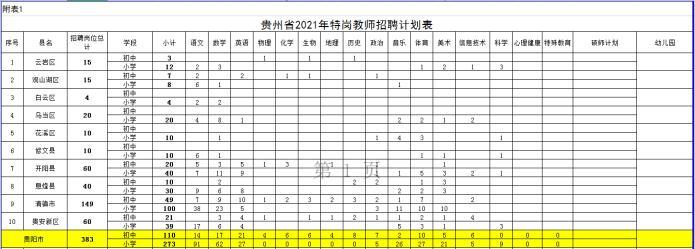 贵阳市招聘特岗教师383名,各区县名额指标确定