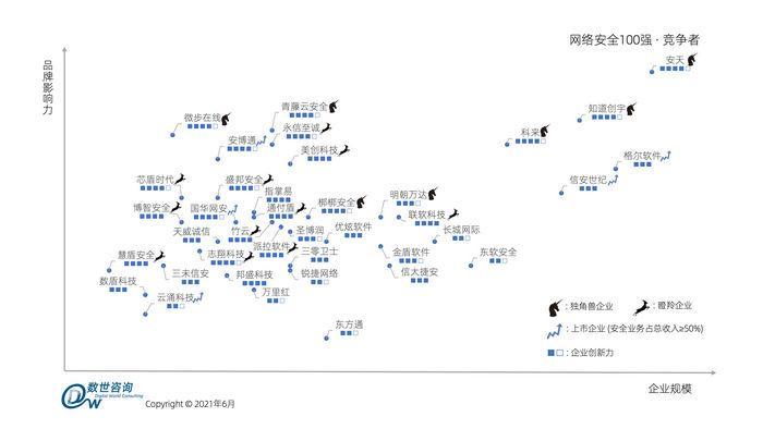 明朝万达入选《中国网络安全百强报告(2021)》