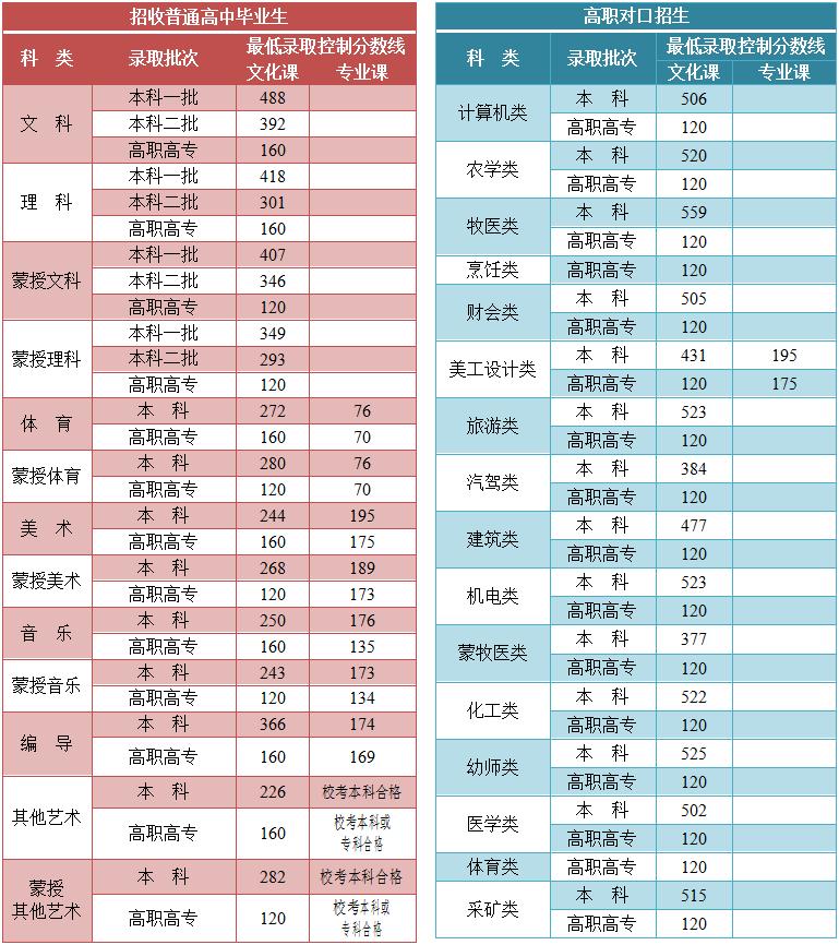 内蒙古高考分数线公布:文科一本488分、理科一本418分