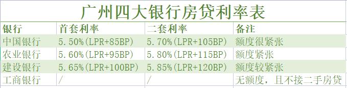 惠州取消二手房贷+上调房贷利率?房地产监管再加码!买房更难了?