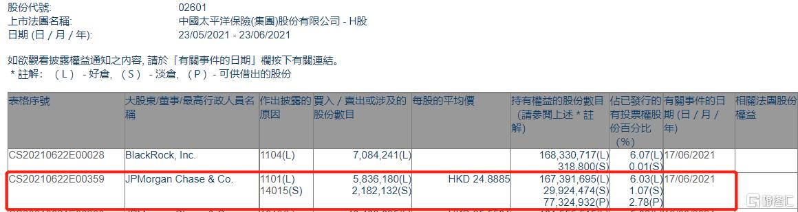 中国太保(02601.HK)获摩根大通增持583.6万股