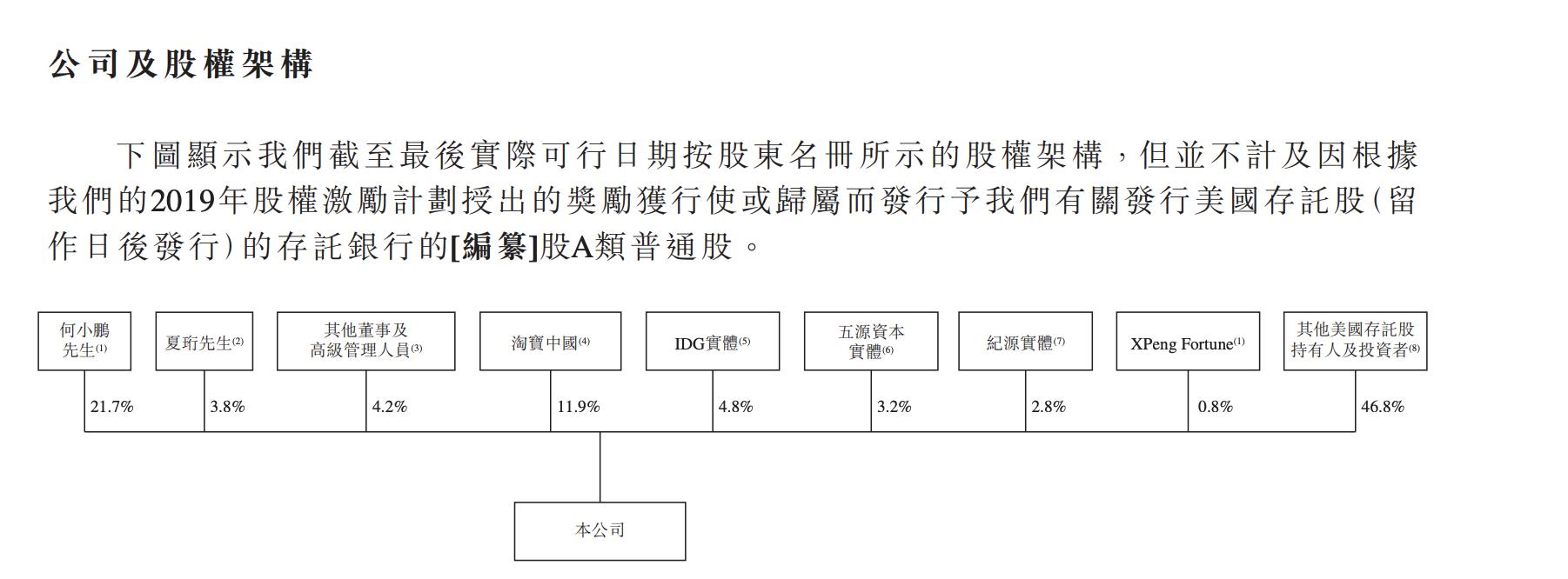 小鹏汽车通过港交所上市聆讯,第二大股东淘宝持股11.9%-第3张图片-汽车笔记网