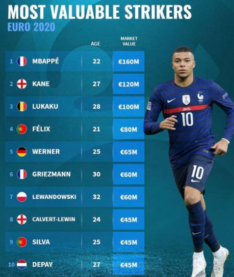 德转盘点欧洲杯前锋身价:姆巴佩1.6亿欧领跑