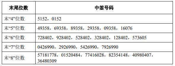 6月25日新股提示:江南奕帆等申购 百克生物等上市 航宇科技中签号出炉 威腾电气等公布中签率