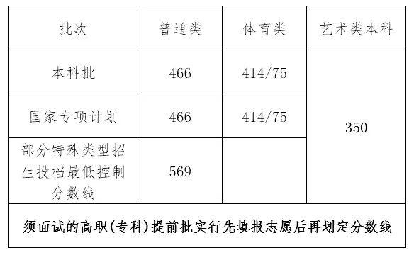 中国发布丨海南高考分数线公布:普通本科466分、特殊类型招生569分
