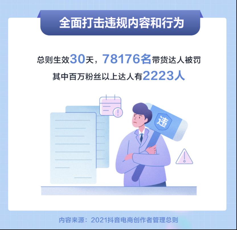抖音电商发布创作者管理成果,78176名带货达人违规被罚