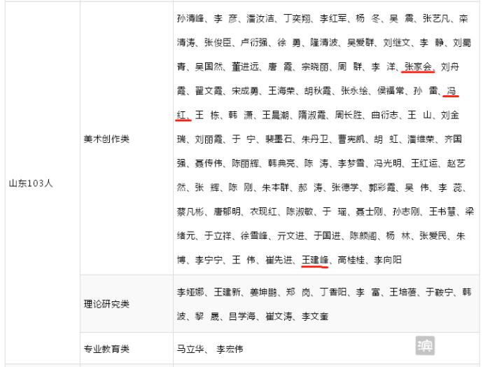 滨州市画家张家会、冯红、王建峰通过中国美协会员资格终审
