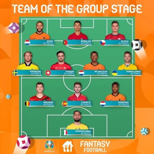 欧洲杯小组赛最佳阵容:C罗领衔,荷兰三人入选