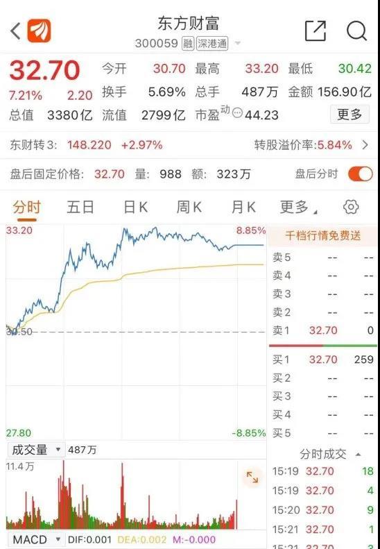 东方财富总市值再度超过中信证券,但有机构觉得……