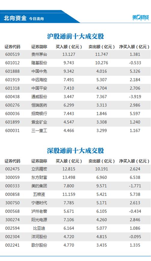 北向资金今日净流入141.03亿元,加仓东方财富6.54亿元