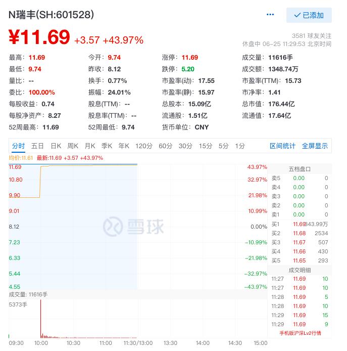 瑞丰银行上市首日涨44%,浙江迎来首家A股上市农商行