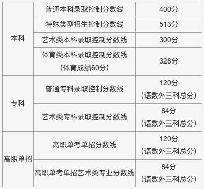 今年北京对全市高考排名前20名的考生成绩暂不公布