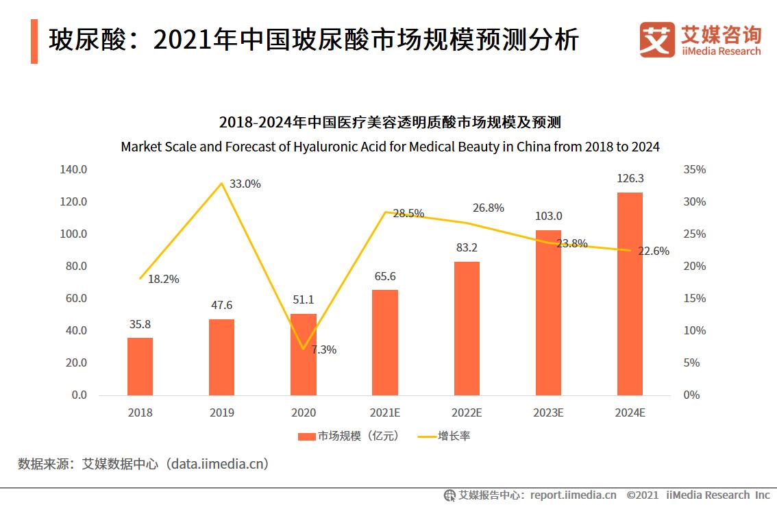 轻医美行业数据分析:2024年中国医疗美容透明质酸市场规模将达126.3亿元