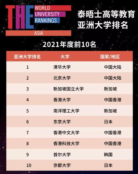 泰晤士亚洲大学排名出炉:清华大学、北京大学超过东京大学
