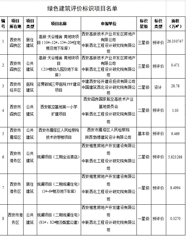 西安建筑科技大学发布对12个绿色建筑评价标识项目的公示