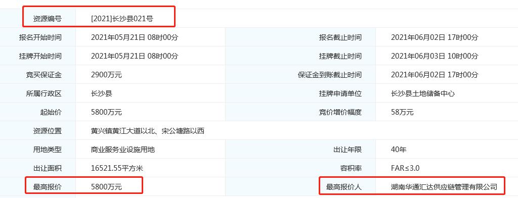 土拍快讯|华通汇达底价5800万摘得黄兴镇商业地  楼面价1170元/平