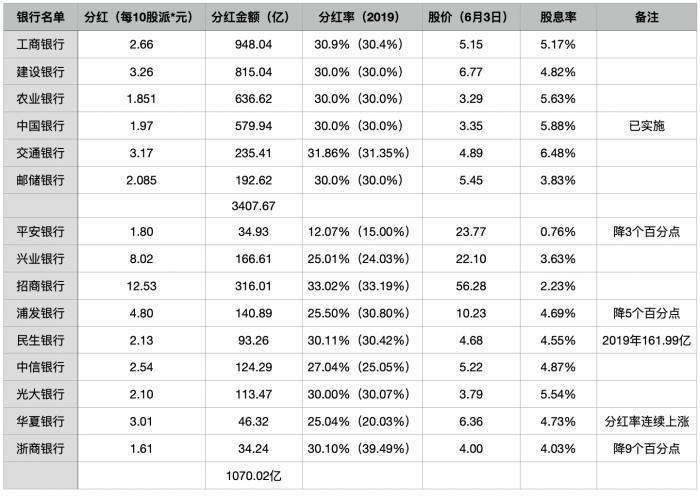 4900亿银行股现金分红来了:大部分股息率高于4% 3家分红比率下降