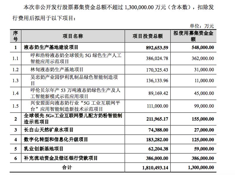 伊利拟定增募资不超过130亿元,55亿用于液态奶基地建设