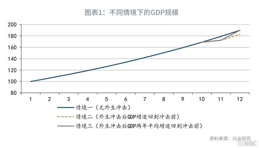 """鲁政委:走近""""两年平均增速"""""""