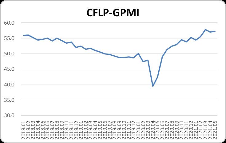中物联:5月份全球制造业PMI为57.2% 较上月回升0.1%