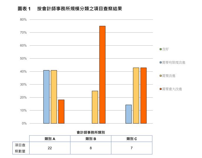 (图片来源:香港财务汇报局年度查察报告)