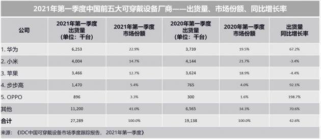 2021Q1中国可穿戴设备市场出货量2729万台 同比增长42.6%