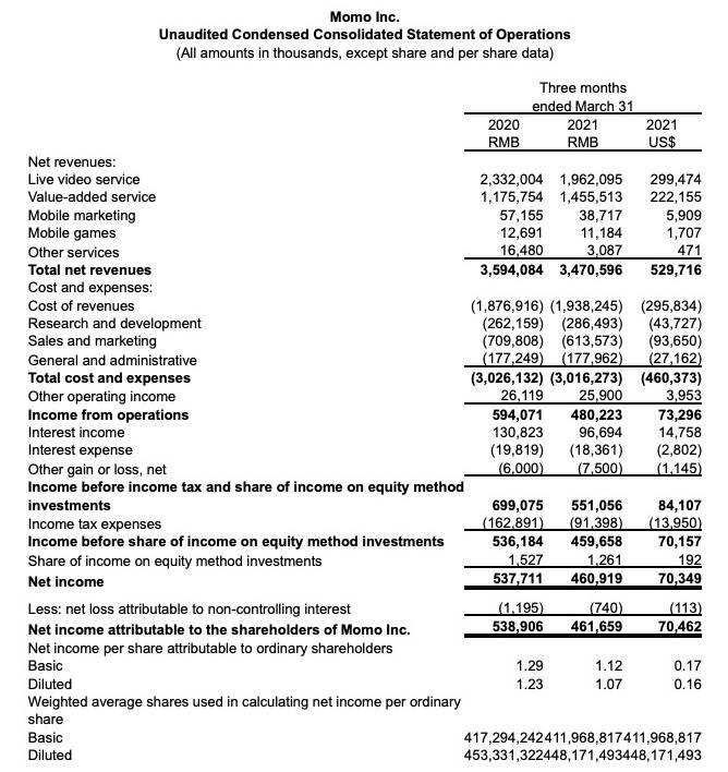 业绩快报 陌陌第一季度营收34.7亿元,同比下降3.4%
