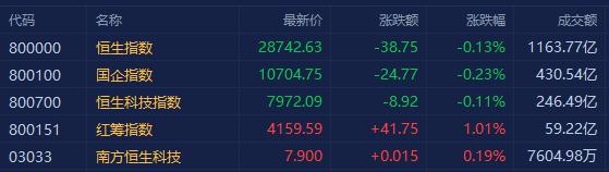 港股收评:三大指数小幅下跌 医美概念股继续回调 三桶油逆势走强