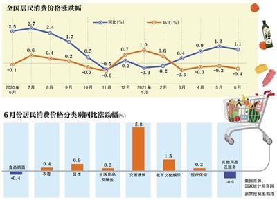 6月全国CPI同比涨1.1% 猪肉价格同比下跌36.5%