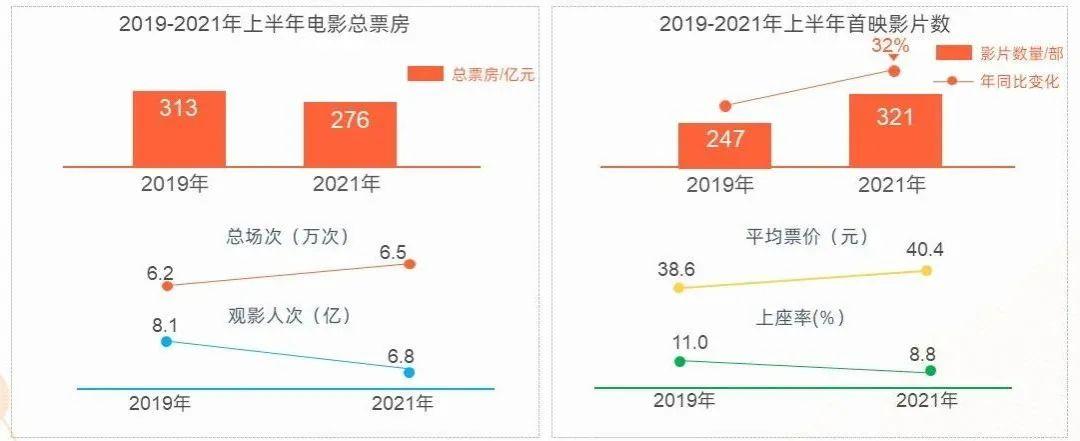 2019-2021年上半年电影票房数据