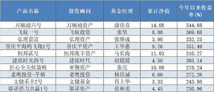 股票微博排行_股票策略私募排行榜:冠军半年赚了5倍