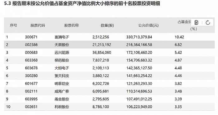 表:中庚小盘价值二季度前十大重仓股明细来源:基金季报