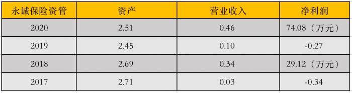 (图片:永诚保险资管近四年财报数据)