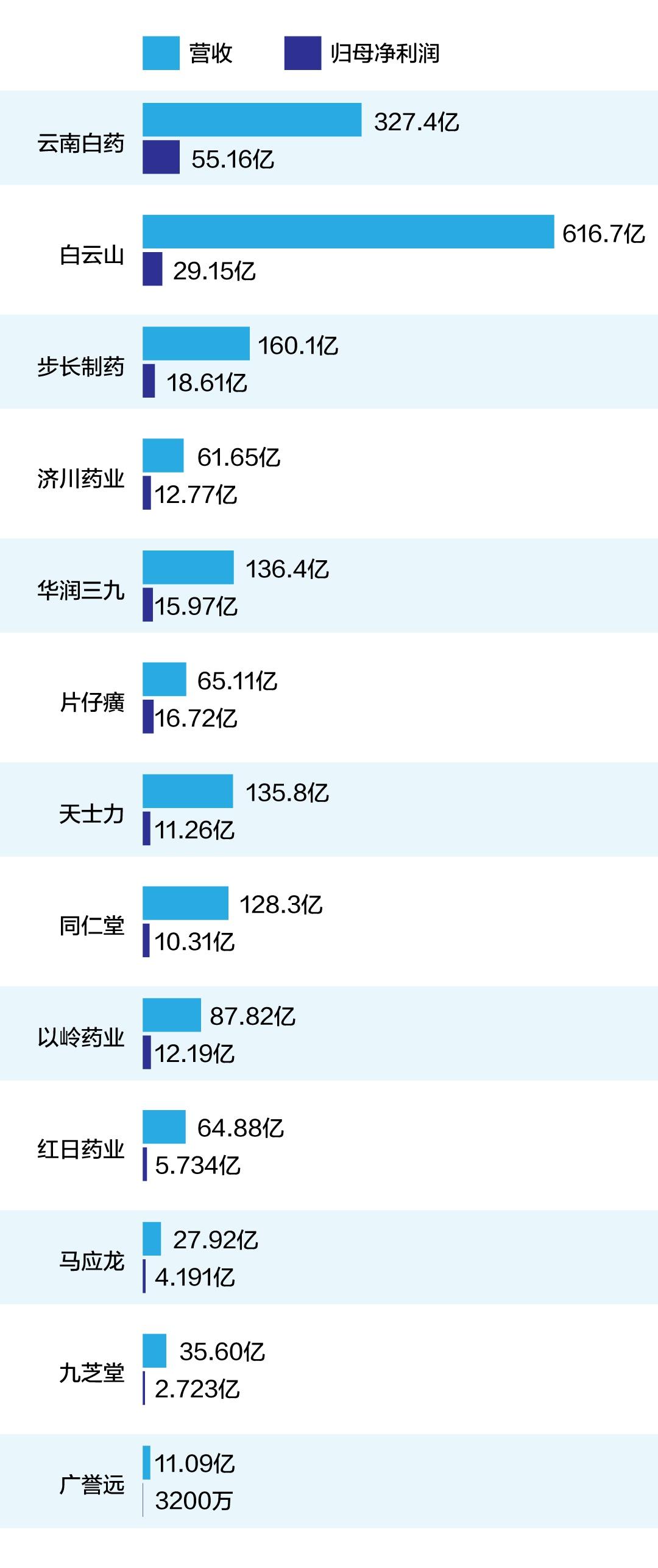 代表性中药上市公司2020年营收和归母净利润(单位:元)
