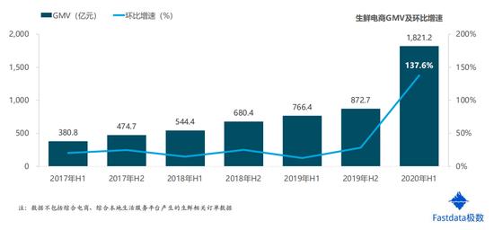 2020年上半年生鲜电商交易额达1821亿元 同比增长138%