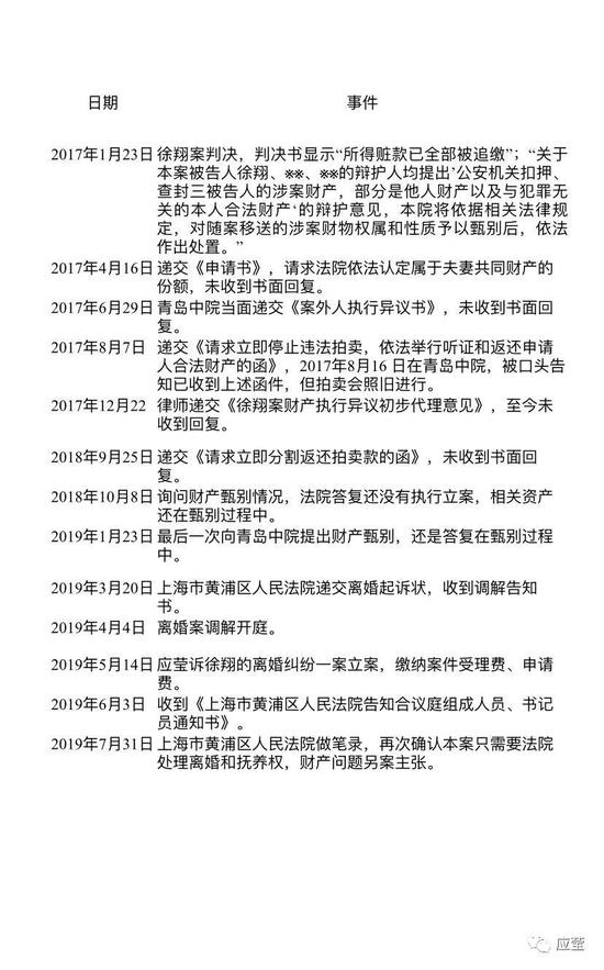 徐翔妻子七夕发声明幕后:离婚案8月底开庭审理