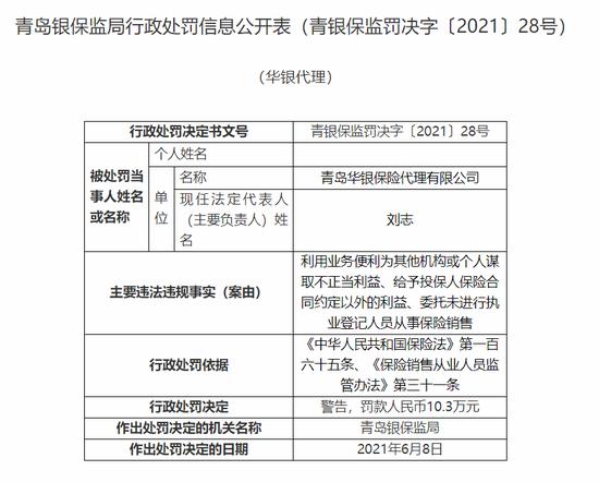 青岛华银保险代理公司被罚10.3万元:给予投保人保险合同约定外利益