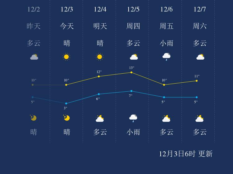 12月3日上海天气早知道