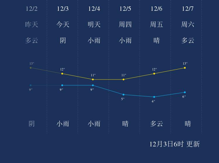 12月3日重庆天气早知道